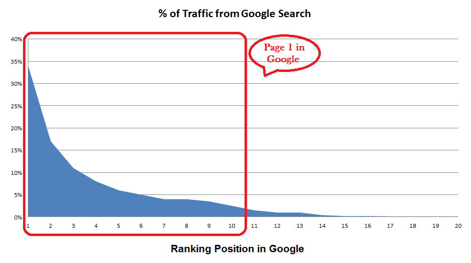 percentage of traffic from google search - page 1 search traffic