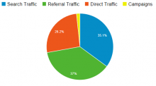 Google Analytics - break down of a Sites traffic